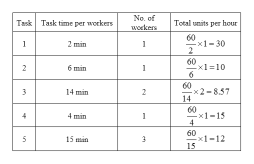 No. of Task time per workers Total units per hour Task workers 60 x1 30 2 2 min 1 60 x1=10 6 2 6 min 1 60 x2 8.57 14 14 min 2 60 -x1=15 4 min 1 60 x1=12 15 15 min 3