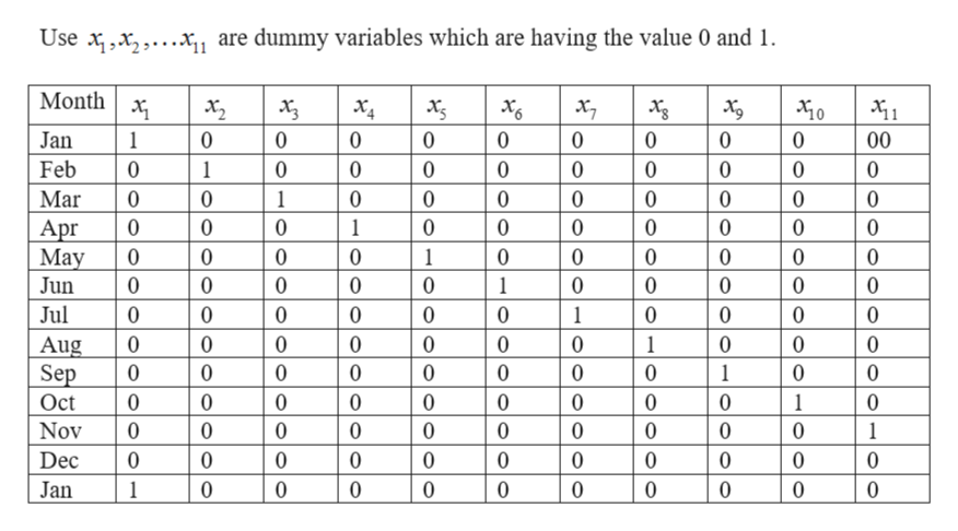 Use ,x,...x1 are dummy variables which are having the value 0 and 1 Month Jan 0 0 0 0 0 0 0 0 0 00 1 Feb 0 1 0 0 0 0 0 0 0 0 0 Mar 0 0 1 0 0 0 0 0 0 0 0 0 0 0 0 0 0 0 0 0 Apr 1 Мay 0 0 0 0 1 0 0 10 0 0 0 Jun 0 0 0 0 0 0 0 0 10 0 1 Jul 1 0 0 0 0 0 0 0 0 0 1 0 0 0 10 0 0 0 0 0 0 Aug 0 Sep Oct 0 0 0 0 0 0 0 10 0 0 1 0 0 0 0 10 0 0 1 Nov 0 0 0 0 0 0 0 0 0 0 1 Dec 0 0 0 0 0 0 0 0 0 0 0 Jan 1 0 0 0 0 0 0 0 0 0 0