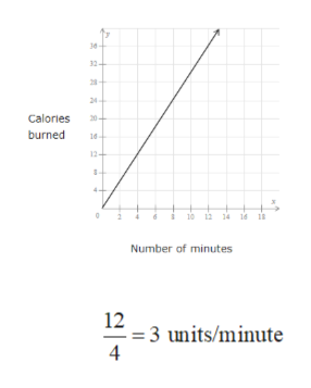 Calories burned 14 1 Number of minutes 12 -=3 units/minute 4