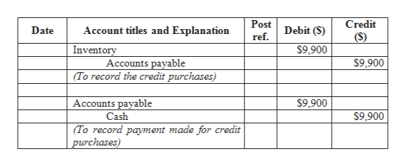Post Credit Debit (S) Date Account titles and Explanation ref (S) $9,900 Inventory $9.900 Accounts payable (To record the credit purchases) $9,900 Accounts payable $9,900 Cash (To record payment made for credit purchases)