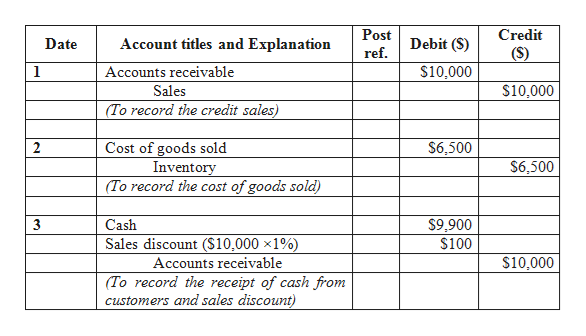 Credit Post Debit (S) Account titles and Explanation Date ref (S) $10,000 1 Accounts receivable Sales $10,000 (To record the credit sales) Cost of goods sold Inventory (To record the cost of goods sold) 2 $6,500 $6,500 3 Cash $9,900 Sales discount ($10,000 x1%) $100 $10,000 Accounts receivable (To record the receipt of cash from customers and sales discount)