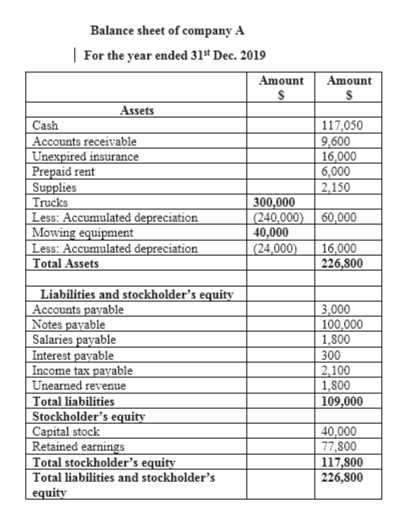Balance sheet of company A | For the year ended 31 Dec. 2019 Amount S Amount Assets Cash 117,050 9,600 16,000 6,000 2,150 Accounts receivable Unexpired insurance Prepaid rent Supplies Trucks Less: Accumulated depreciation Mowing equipment Less: Accumulated depreciation Total Assets 300,000 (240,000) 40,000 (24,000) 60,000 16,000 226,800 Liabilities and stockholder's equity Accounts payable Notes payable Salaries payable Interest payable Income tax payable Unearned revenue Total liabilities Stockholder's equity Capital stock Retained earnings Total stockholder's equity Total liabilities and stockholder's equity 3,000 100,000 1,800 300 2,100 1,800 109,000 40,000 77,800 117,800 226,800