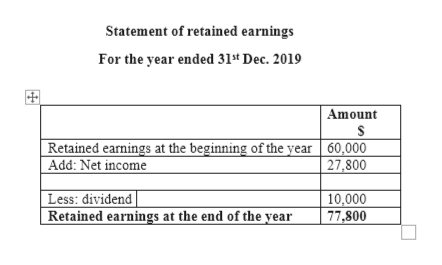 Statement of retained earnings For the year ended 31t Dec. 2019 Amount Retained earnings at the beginning of the year 60,000 Add: Net income 27,800 Less: dividend Retained earnings at the end of the year 10,000 77,800