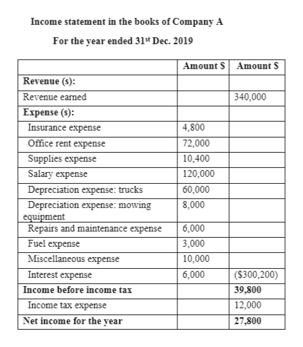 Income statement in the books of Company A For the year ended 31st Dec. 2019 Amount S Amount S Revenue (s): Revenue eamed Expense (s): Insurance expense 340,000 4,800 Office rent expense Supplies expense Salary expense Depreciation expense: trucks 72,000 10,400 120,000 60,000 Depreciation expense: mowing equipment Repairs and maintenance expense 8,000 6,000 Fuel expense Miscellaneous expense Interest expense 3,000 10,000 6,000 (S300,200) 39,800 Income before income tax Income tax expense 12,000 Net income for the year 27,800
