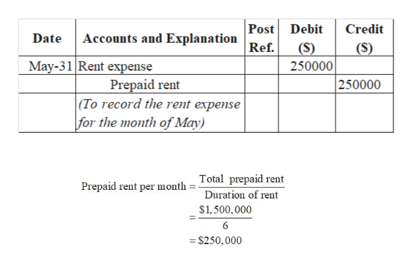 Post Debit Credit Accounts and Explanation Date Ref. (S) (S) 250000 May-31 Rent expense Prepaid rent  (To record the rent expense for the month of May) 250000 Total prepaid rent Prepaid rent per month Duration of rent $1,500,000 6 = S250,000