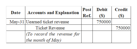 Post Accounts and Explanation Debit Credit Date (S) 750000 (S) Ref. May-31 Uearned ticket revenue Ticket Revenue (To record the revemue for  the month of May) 750000