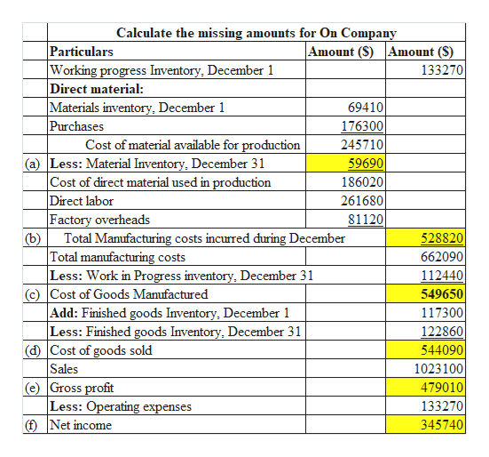 Calculate the mis sing amounts for On Company Particulars Working progress Inventory, December 1 Direct material: Materials inventory, December 1 Purchases Amount (S) Amount (S) 133270 69410 176300 Cost of material available for production (a) Less: Material Inventory, December 31 Cost of direct material used in production Direct labor Factory overheads Total Manufacturing 245710 59690 186020 261680 81120 costs incurred during December 528820 (b) Total manufacturing costs Less: Work in Progress inventory, December 31 (c) Cost of Goods Manufactured Add: Finished goods Inventory, December 1 Less: Finished goods Inventory, December 31 (d) Cost of goods sold Sales (e) Gross profit Less: Operating expenses fNet income 662090 112440 549650 117300 122860 544090 1023100 479010 133270 345740