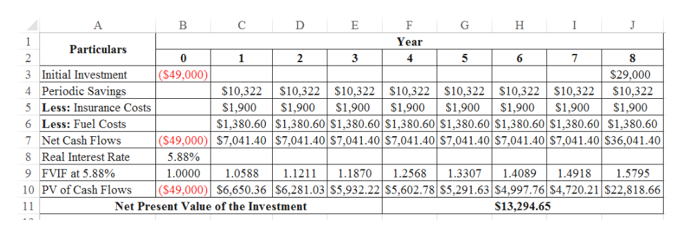 A C E G H I J 1 Year Particulars 0 1 2 3 4 5 6 7 3 Initial Investment 4 Periodic Savings ($49,000) $29,000 $10,322 $10,322 $10,322 $10,322 $10,322 $10,322 $10,322 $10,322 5 Less: Insurance Costs 6 Less: Fuel Costs $1,900 $1,380.60 $1,380.60 $1,380.60 $1,380.60 $1,380.60 $1,380.60 $1,380.60 $1,380.60 ($49,000) $7,041.40$7,041.40 $7,041.40 $7,041.40 S7,041.40 $7,041.40 $7,041.40 $36,041.40 $1,900 $1,900 $1,900 $1,900 $1,900 $1,900 $1,900 Net Cash Flows 8 Real Interest Rate 5.88% 9 FVIF at 5.88% 1.1211 1.3307 1.4918 1.0000 1.0588 1.1870 1.2568 1.4089 1.5795 10 PV of Cash Flows ($49,000) $6,650.36  $6,281.03 $5,932.22 $5,602.78 $5,291.63$4,997.76 $4,720.21 $22,818.66 $13,294.65 11 Net Present Value of the Investment