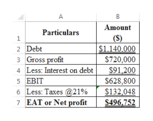 A Amount Particulars (S) $1.140.000 1 2 Debt 3 Gross profit 4 Less: Interest on debt $720,000 $91,200 $628,800 $132,048 $496,752 5 EBIT 6 Less: Taxes @21% 7 EAT or Net profit