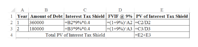 A C E Year Amount of Debt Interest Tax Shield FVIF @ 9% | PV of Interest Tax Shield 360000 180000 |=(1+9%)^A2 | =C2/D2 |=(1+9%)^A3 | =C3/D3 =E2+ E3 |=B2*9%*0.4 =B3*9%*0.4 2 1 3 2 4 Total PV of Interest Tax Shield