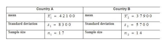 Country A Country B mean ,3 7900 42100 mean 2 Standard deviation Standard deviation 8300 s,= 5700 S = Sample size Sample size 1 7 14 1 2
