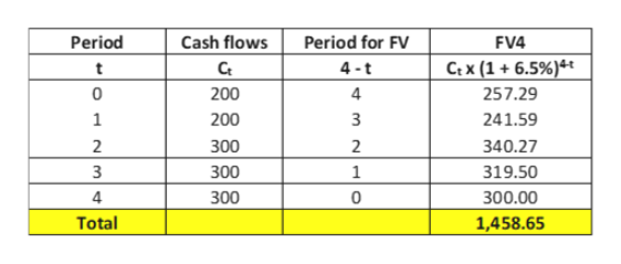 Period Cash flows Period for FV FV4 Ct x (1+6.5%)4t Ct 4-t t 257.29 0 200 4 1 200 3 241.59 2 2 300 340.27 319.50 3 300 1 4 300 0 300.00 Total 1,458.65