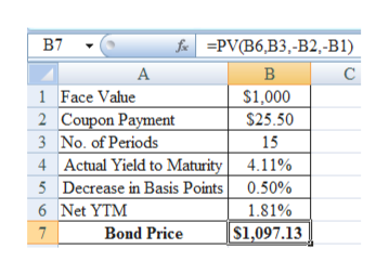 в7 f=PV(B6,B3,-B2,-B1) с A В 1 Face Vahue $1,000 2 Coupon Payment 3 No. of Periods 4 Actual Yield to Maturity 5 Decrease in Basis Points 6 Net YTM Bond Price $25.50 15 4.11% 0.50% 1.81% $1,097.13 7