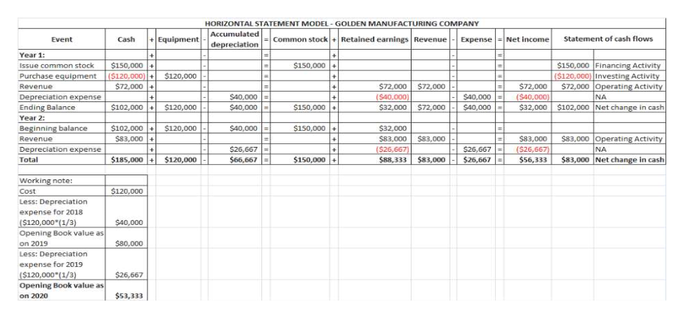 HORIZONTAL STATEMENT MODEL GOLDEN MANUFACTURING COMPANY Accumulated Statement of cash flows +Equipment Common stock+Retained earnings Revenue Expense Net income Event Cash depreciation Year 1: $150,000 + $150,000 + $150,000 Financing Activity ($120,000) Investing Activity $72,000 Operating Activity Issue common stock (S120,000)- $72,000 $120,000 Purchase equipment $72,000 ($40,000) $72,000 $72.000 Revenue S40.000 Depreciation expense Ending Balance (S40,000) $40,000 NA $102,000 + $150,000 $102,000 Net change in cash $120,000 $40,000 $32,000 $72,000 $40,000 $32,000 Year 2: $102,000 + Beginning balance $150,000+ $120,000 $40.000 $32,000 $83,000 + $83,000 Operating Activity $83.000 $83.000 Revenue S83.000 NA $26.667 $26.667) $26.667 ($26,667) Depreciation expense $185.000+ $150,000 + $83.000 $83,000 Net change in cash Total $120,000 $66.667 $88,333 $26,667 $56,333 Working note: $120,000 Cost Less: Depreciation expense for 2018 ($120,000(1/3) Opening Book value as $40,000 $80,000 on 2019 preciation expense for 2019 ($120,000 (1/3) $26,667 Opening Book value as on 2020 $53,333