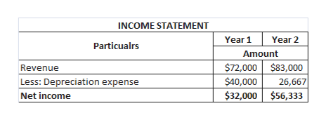 INCOME STATEMENT Year 1 Year 2 Particualrs Amount $72,000 $83,000 Revenue $40,000 Less: Depreciation expense 26,667 $32,000 $56,333 Net income