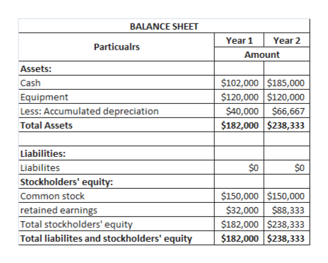 BALANCE SHEET Year 1 Year 2 Particualrs Amount Assets: $102,000 $185,000 $120,000 $120,000 $40,000 $66,667 $182,000 $238,333 Cash Equipment Less: Accumulated depreciation Total Assets Liabilities: $0 $0 Liabilites Stockholders' equity: Common stock retained earnings Total stockholders' equity Total liabilites and stockholders' equity $150,000 $150,000 $32,000 $88,333 $182,000 $238,333 $182,000 $238,33