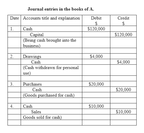 Journal entries in the books of A. Date Accounts title and explanation Debit Credit $ $120,000 1. Cash $120,000 Capital (Being cash brought into the business) 2 Drawings $4,000 Cash $4,000 (Cash withdrawn for personal use 3 $20,000 Purchases $20,000 Cash (Goods purchased for cash) $10,000 4. Cash $10,000 Sales Goods sold for cash)
