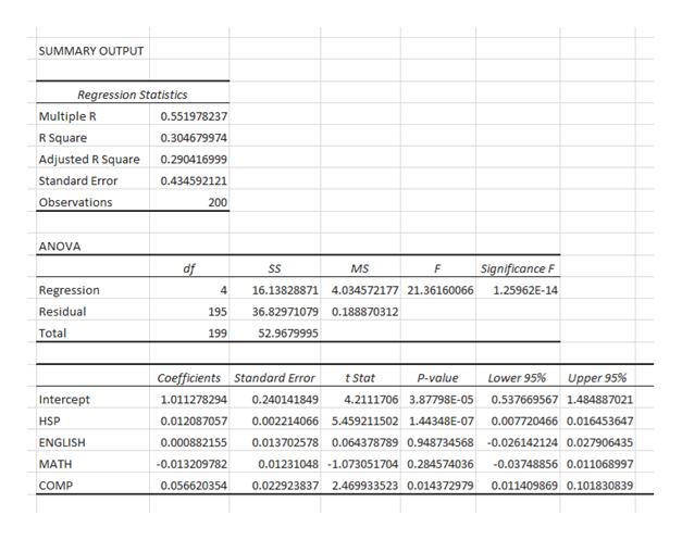 SUMMARY OUTPUT Regression Statistics Multiple R 0.551978237 R Square 0.304679974 Adjusted R Square 0.290416999 Standard Error 0.434592121 Observations 200 ANOVA df Significance F SS MS F Regression 4 16.13828871 4.034572177 21.36160066 1.25962E-14 Residual 195 36.82971079 0.188870312 Total 52.9679995 199 Coefficients Standard Error Lower 95% Upper 95% tStat P-value 1.011278294 0.240141849 Intercept 4.2111706 3.87798E-05| 0.537669567 1.484887021 HSP 0.012087057 0.007720466 0.016453647 0.002214066 5.459211502 1.44348E-07 0.013702578 0.064378789 0.948734568-0.026142124 0.027906435 ENGLISH 0.000882155 МАТH -0.013209782 0.01231048 -1.073051704 0.284574036 0.03748856 0.011068997 COMP 0.056620354 0.022923837 2.469933523 0.014372979 0.011409869 0.101830839