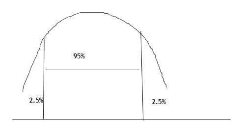 95% 2.5% 2.5%