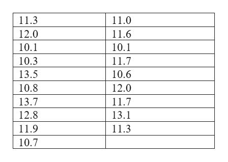 11.3 11.0 12.0 11.6 10.1 10.1 10.3 11.7 13.5 10.6 10.8 12.0 13.7 11.7 12.8 13.1 11.9 11.3 10.7