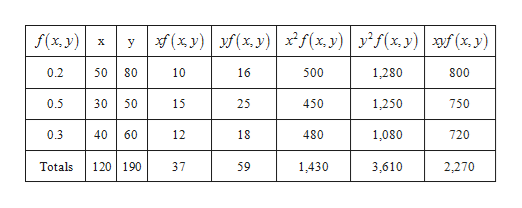 (xy) f(x y)f(x, y) yxy)f (x y) f(x, y) X y 0.2 800 80 10 16 500 1,280 1,250 0.5 30 50 15 25 450 750 0.3 40 60 12 18 480 1,080 720 120 190 Totals 37 59 1,430 3,610 2,270