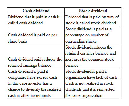 Cash dividend Stock dividend Dividend that is paid in cash is Dividend that is paid by way of stock is called stock dividend Stock dividend is paid as a percentage on number of called cash dividend Cash dividend is paid on per share basis outstanding shares Stock dividend reduces the retained earnings balance and Cash dividend paid reduces the increases the common stock retained earnings balance Cash dividend is paid if companies have excess cash In this case investor has a balance Stock dividend is paid if organization have lack of cash Cash is not realized in stock chance to diversify the realized dividends and it is reinvested the same organization cash in other investments