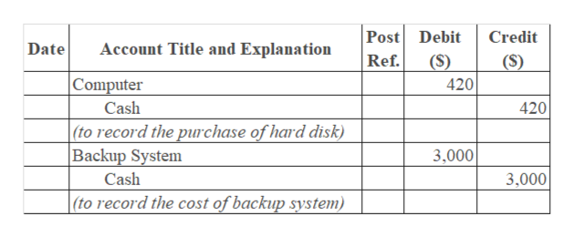 Post Debit Credit Account Title and Explanation Date Ref. (S) (S) Computer 420 Cash 420 |(to record the purchase of hard disk) Backup System 3,000 3,000 Cash |(to record the cost of backup system)