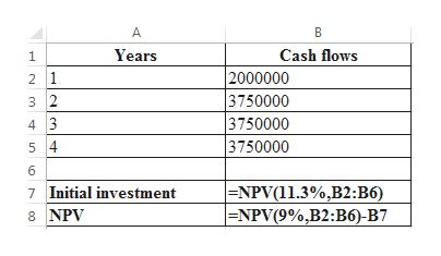 A B Years Cash flows 2000000 3750000 3750000 3750000 2 1 3 2 4 3 5 4 6 |=NPV(11.3%,B2:B6) |=NPV(9%,B2:B6)-B7 Initial investment 8NPV