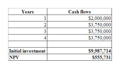 Years Cash flows $2,000,000 $3,750,000 1 2 3 S3,750,000 4 S3,750,000 $9,987,714 S555,731 Initial investment NPV