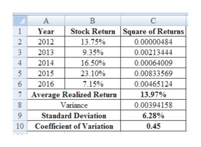 C А В Stock Return Square of Returns 13.75% 1 Year 2 2012 0.00000484 3 2013 9.35% 0.00213444 2014 16.50% 0.00064009 4 2015 2016 Average Realized Return 23.10% 0.00833569 0.00465124 7.15% 6 7 13.97% 8 Variance 0.00394158 Standard Deviation 10 Coefficient of Variation 6.28% 9 0.45