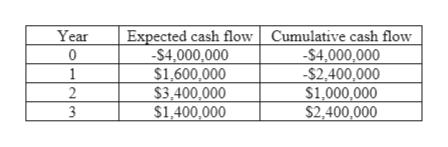 Expected cash flow| Cumulative cash flow -S4,000,000 $1,600,000 $3,400,000 $1,400,000 Year 0 1 -S4,000,000 -S2,400,000 $1,000,000 S2,400,000 2 3