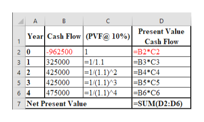 B А C D Year Cash Flow(PVF@ 10%)| Present Value |-962500 325000 425000 425000 475000 Cash Flow 1 =B2*C2 |-B3*С3 =B4*C4 =B5*C5 |=B6*C6 |=SUM(D2:D6) 2 0 31 4 2 1 |=1/1.1 |=1/(1.1)^2| |=1/(1.1)^3| |-1/(1.1)^4 5 3 6 4 7 Net Present Value