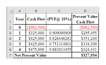 A B D Year Cash Flow (PVF@ 10%)|Present Value Cash Flow ($962,500) $295.455 1 0(S962,500) S325,000 0.909090909 S425,000 0.826446281| $425,000 0.751314801 $475,000 0.683013455 1 2 1 3 $351,240 S319,309 $324,431 $327,934 2 4 3 5 4 6 7 Net Present Value st