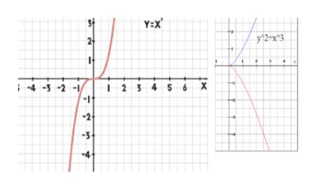 Yx y$2-x3 2 2 5456X 4-5-2 -2- 3 4