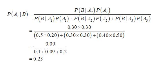 P(B A,) P(4) P(B A) P(A)+P(B| A,) P(A)+ P(B| A,)P(A,) P(A B) 0.30 x 0.30 +(0.30x 0.30)+(0.40x 0.50) (0.5x0.20)+ 0.09 0.1 0.09 0.2 =0.23