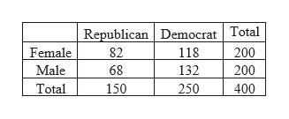 Republican Democrat Total 200 Female 82 118 Male 132 200 68 Total 150 250 400
