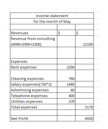 Income statement for the month of May Revenues Revenue from consulting (6000+2900+3200) $ $ 12100 Expenses Rent expenses 2200 Cleaning expenses Salary expenses(730*2) Advertising expenses Telephone expenses Utilities expenses Total expenses 760 1460 80 400 270 5170 Net Profit 6930