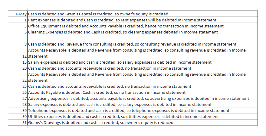 1-May Cash is debited and Gram's Capital is credited, so owner's equity is credited 1 Rent expenses is debited and Cash is credited, so rent expenses will be debited in Income statement 3 Office Equipment is debited and Accounts Payable is credited, hence no transaction in income statement 5 Cleaning Expenses is debited and Cash is credited, so cleaning expenses debited in Income statement 8 Cash is debited and Revenue from consulting is credited, so consulting revenue is credited in Income statement |Accounts Receivable is debited and Revenue from consulting is credited, so consulting revenue is credited in Income 12 statement 15 Salary expenses is debited and cash is credited, so salary expenses is debited in income statement 20 Cash is debited and accounts receivable is credited, no transaction in income statement |Accounts Receivable is debited and Revenue from consulting is credited, so consulting revenue is credited in Income 22 statement 25 Cash is debited and accounts receivable is credited, no transaction in income statement 26 Accounts Payable is debited, Cash is credited, so no transaction in Income statement 27 Advertising expenses is debited, accounts payable is credited, so advertising expenses is debited in income statement 28 Salary expenses is debited and cash is credited, so salary expenses is debited in income statement 30 Telephone expenses is debited and cash is credited, so telephone expenses is debited in income statement 30 Utilities expenses is debited and cash is credited, so utilities expenses is debited in income statement 31 Grams's Drawings is debited and cash is credited, so owner's equity is reduced