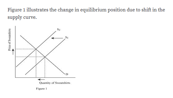 Figure 1 illustrates the change in equilibrium position due to shift in the supply curve. S2 St D Quantity of Sweatshirts Figure 1 Price of Sweatshirts