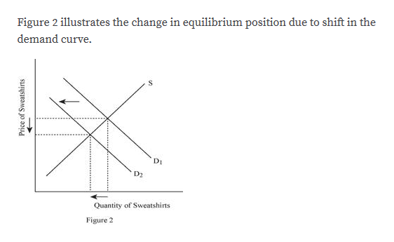 Figure 2 illustrates the change in equilibrium position due to shift in the demand curve. DI D2 Quantity of Sweatshirts Figure 2 Price of Sweatshirts