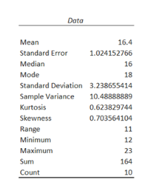 Data 16.4 Mean Standard Error 1.024152766 Median 16 Mode 18 Standard Deviation 3.238655414 Sample Variance 10.48888889 Kurtosis 0.623829744 Skewness 0.703564104 Range 11 Minimum 12 Мaximum 23 Sum 164 Count 10