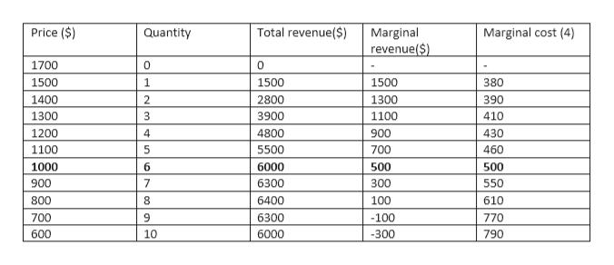 Price ($) Total revenue($) Marginal cost (4) Marginal revenue($) Quantity 1700 1500 1 1500 1500 380 390 1400 2 2800 1300 3900 1300 1100 410 1200 4 4800 900 430 1100 5 5500 700 460 500 1000 6 6000 500 900 7 6300 300 550 800 6400 100 610 770 700 6300 -100 790 600 10 6000 -300