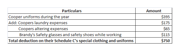 Particulars Amount $395 Cooper uniforms during the year Add: Coopers laundry expenses Coopers altering expenses $175 $65 $115 Brandy's Safety glasses and safety shoes while working $750 Total deduction on their Schedule C's special clothing and uniforms