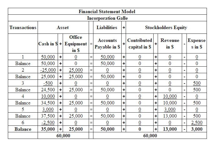 Financial Statement Model Incorporation Galle Transactions Liabilities Stockholders Equity Asset Office Expense s in S Accounts Contributed Revenue Cash in S+Equipment Payable in S capital in S in S in $ 50,000 1 50,000 0 0 0 + Balance 50,000 0 50,000 0 0 0 + -25.000 2 25.000 0 0 C + Balance 25,000 25,000 50,000 0 0 0 + 3 500 0 25,000 0 25,000 0 500 + 50,000 500 Balance 24,500 0 0 + + 4 10,000 0 10,000 + + 50,000 Balance 34,500 0 10,000 500 3.000 37,500 5 C 0 3,000 0 + 25,000 Balance 50,000 0 13,000 500 + + 6 -2,500 35,000 0 0 0 0 2,500 3,000 13,000 Balance 25,000 60,000 50,000 0 60,000 +