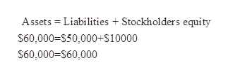 Assets Liabilities Stockholders equity S60,000=S50,000+S10000 S60,000-S60,000
