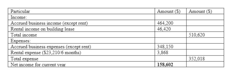 accrued rent