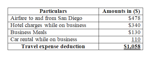 Amounts in (S) Particulars Airfare to and from San Diego Hotel charges while on business $478 $340 Business Meals $130 Car rental while on business 110 Travel expense deduction S1,058