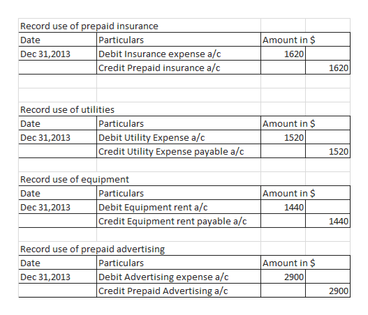 Record use of prepaid insurance Particulars Debit Insurance expense a/c Credit Prepaid insurance a/c Amount in $ Date Dec 31,2013 1620 1620 Record use of utilities Particulars Debit Utility Expense a/c Credit Utility Expense payable a/c Amount in $ Date Dec 31,2013 1520 1520 Record use of equipment Particulars Debit Equipment rent a/c |Credit Equipment rent payable a/c Amount in $ Date Dec 31,2013 1440 1440 Record use of prepaid advertising Particulars Debit Advertising expense a/c Credit Prepaid Advertising a/c Amount in $ Date Dec 31,2013 2900 2900