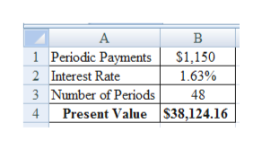 В 1 Periodic Payments $1,150 2 Interest Rate 1.63% 3 Number of Periods 4 Present Value S38,124.16 48