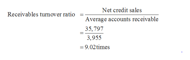 Net credit sales Receivables turnover ratio Average accounts receivable 35,797 3,955 =9.02times